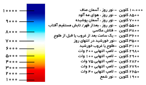 نمودار دمای رنگ نور