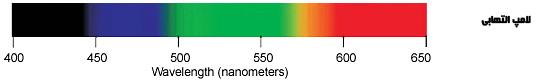 منحنی اسپکتروم لامپ التهابی (رشته ای) (مربوط به CRI)